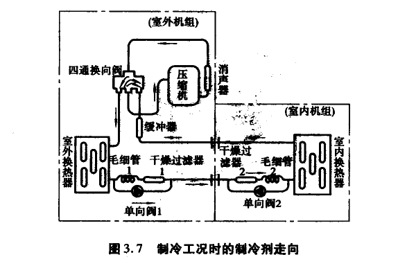 主要包括全封闭式压缩机、室外换热器、四通换向阀、毛细管、轴流风扇及电动机等。在室外机组侧面管路上有两个阀,一个是两通阀和室内机的液管(细的一种)连接,另一个是三通阀和室内机的气管(粗的一种)连接,三通阀中有一个维修口可以抽真空和加制冷剂。由于分体挂壁式空调器的制冷量一般在1860-4300W之阔_,容量小,故其室外机组均为单个风扇类型。对于制冷量较大的分体式空调器,如柜式空调器,其室外机组的空气循环系统一般采用双风扇形式,以加大空气循环量。