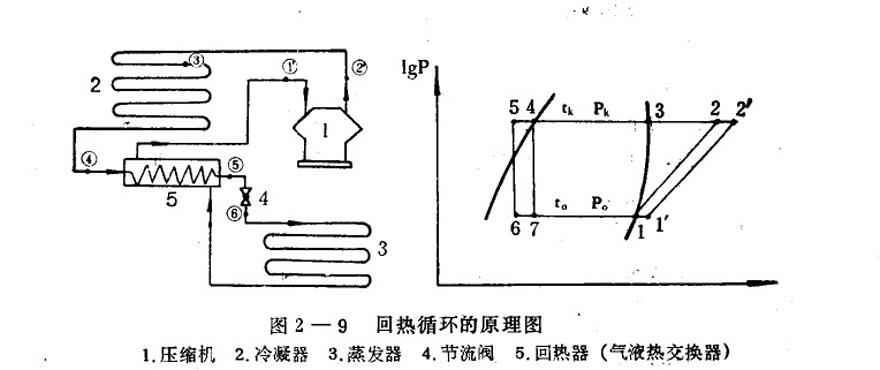 制冷机的回热循环--氨制冷系统中不采用回热循环原因