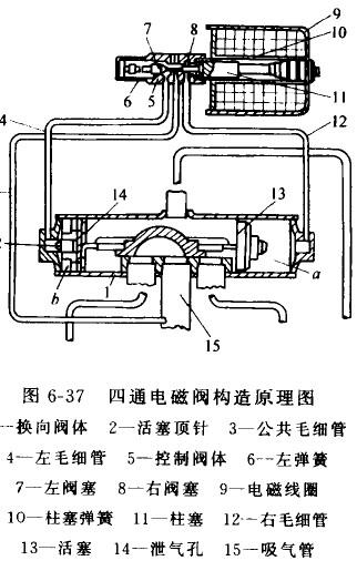 用于热泵型空调器的四通电磁阀构造和工作原理图片