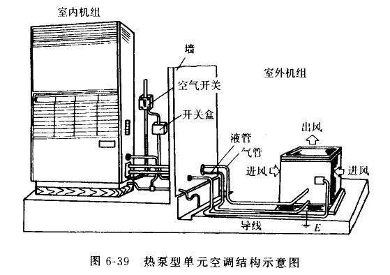 室内机组是一长方形,其外形做得较薄,一般厚度只有15~20cm,高度为厚度的两倍左右,长度为几十厘米至一米多。面板的正面及上部为进风口、进风栅,栅后依次为空气滤尘网、空气净化过滤器、蒸发器及离心风机。风机由直接安装在其端头的电动机带动,抽吸冷风。并将冷风由面板下部的出风栅送至室内。出风口有水平气流导向板和垂直气流导向板。垂直气流导向板可根据需要垂直上下摆动,亦可在导向板达到所需要的方位固定。对于导向板的调节固定位置,当制冷运行时,因冷气较热空气密度大,宜从水平位置至30朝下。当暖气运转时,因热空气轻,宜从