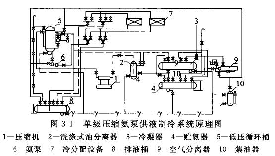 图3-1为单级压缩氨泵供液制冷系统的组成.