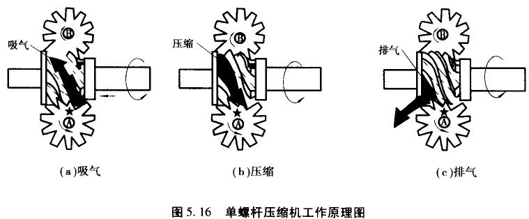 单螺杆压缩机简介,无锡中央空调回收网